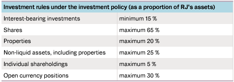 Table showing investment rules under the investment policy (as a proportion of RJ's assets)