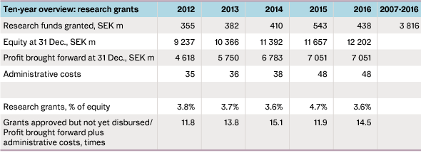 Table showing ten-year overview: research grants, 2012-2016