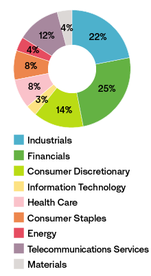 Chart showing exposure by sector