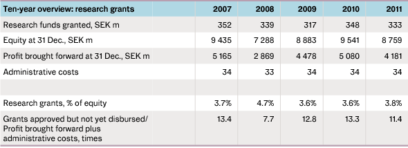 Table showing ten-year overview: research grants, 2007-2011