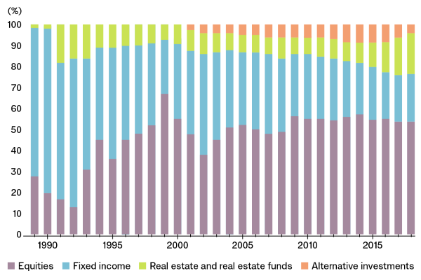 Asset allocation in the years 1989 to 2018